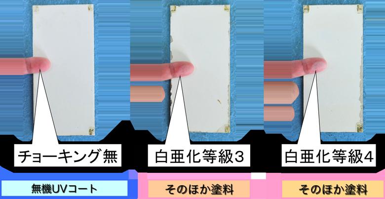 チョーキング(白亜化等級)