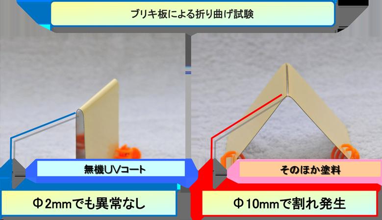ブリキ板による折り曲げ試験