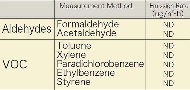 p13_2_Emission rate analysis result of Aldehyde and Volatile Organic Compound (VOC) from sample