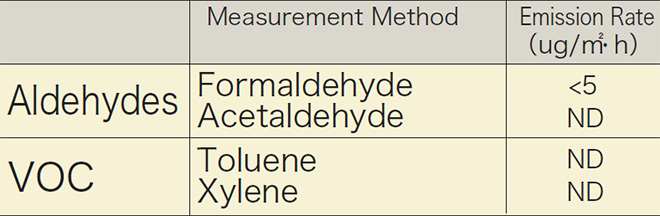 p13_3_Emission rate analysis result of Aldehyde and Volatile Organic Compound (VOC) from GAINA