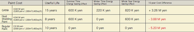 p15_2_10-year total cost difference(paint cost less energy-saving effects)