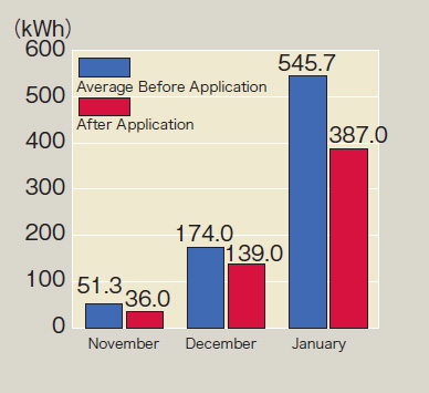 p16_7_Electricity Usage Comparison