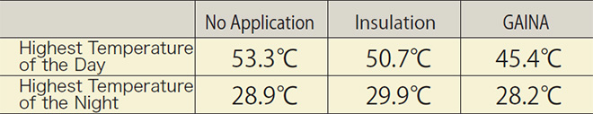 p17_3_Temperature difference