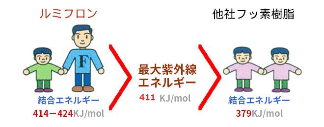 ルミフロン®と一般樹脂・他社フッ素樹脂の比較